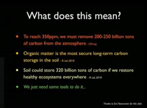 Carbon Farming Statistics