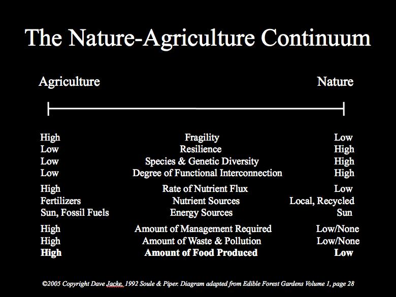 Nature Agriculture Continuum