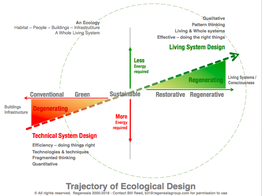 Trajectory of Ecological Design