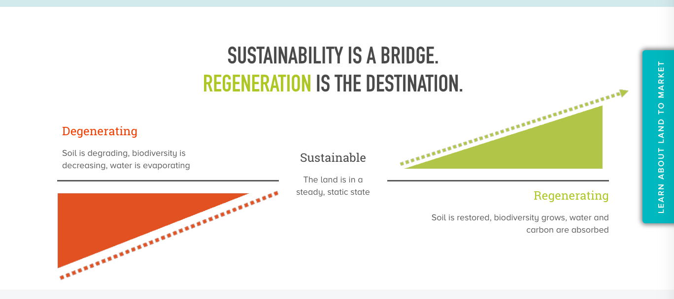 From the Savory Land to MarketTM website; however this graphic was developed by Bill Reed of the Regenesis Group - I saw it in 2009, discussed in my post on the Regenerative Agriculture Continuum here.