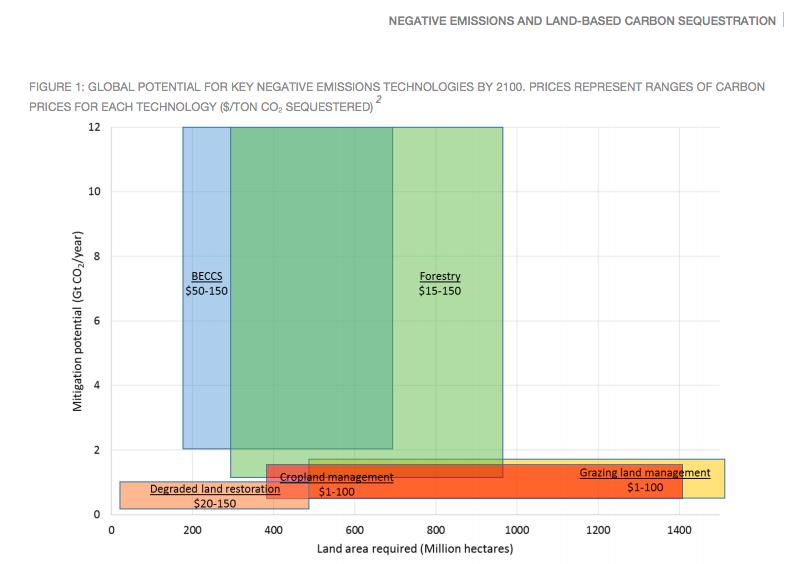 Climate Mitigation Potential - Regeneration Newsroom