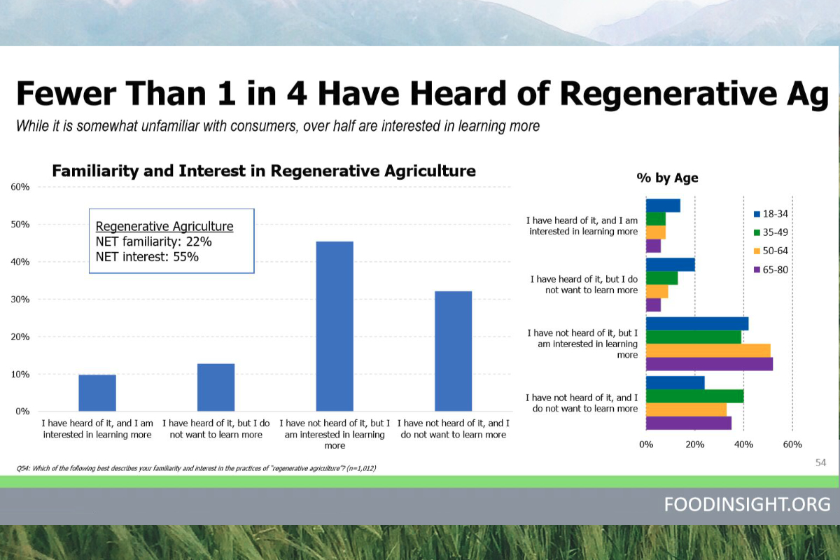Regeneration Newsroom IFIC Regenerative Agriculture Survey May 2019